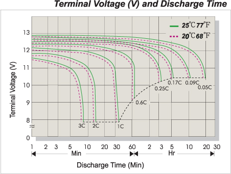 Discharge Characteristics at 25℃ (77°F)