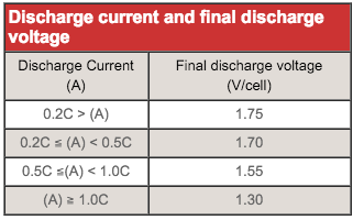 Discharge Current and Final Discharge Voltage
