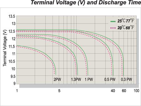 Discharge Characteristics at 25℃ (77°F)
