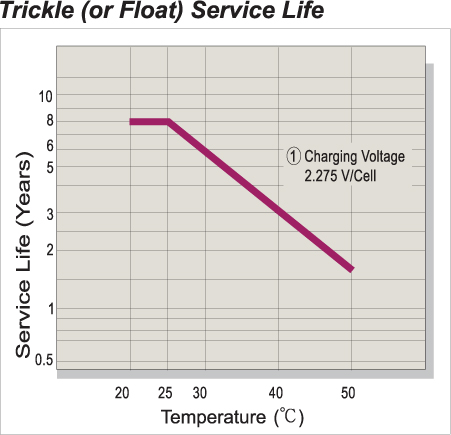 Trickle (or float) Service Life