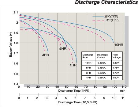 Series Discharge Characteristics