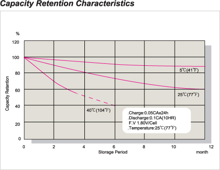 Capacity Re Voltage Charge Characteristics