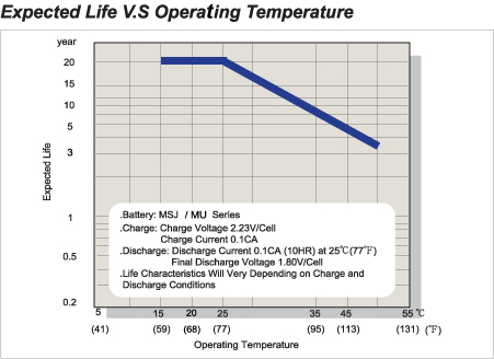 Expected Life V.S Operating Temperature
