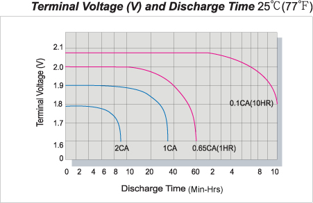 Terminal Valtage (V) and Discharge Time
