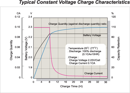 Typical Constant Voltage Charge Characteristics
