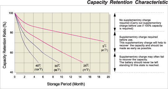 Capacity Retention Characteristic