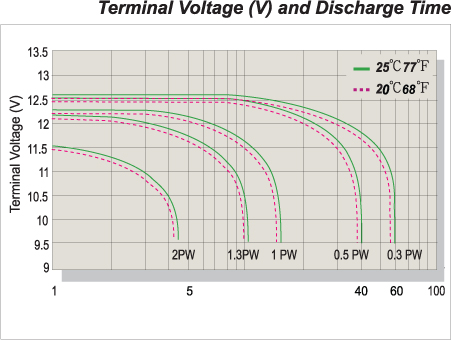 Terminal Voltage (V) and Discharge Time